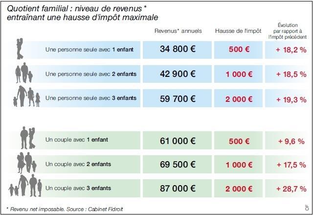 La Reforme Du Quotient Familial Va Etre Douloureuse Montpellier