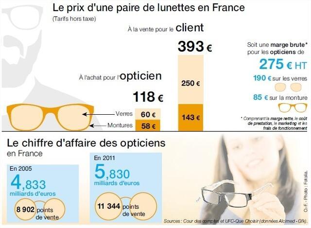 Petite révolution en vue sur le prix des lunettes - Paris.maville.com 04aa6e8aaf63