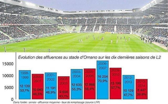 Caen - Clermont, demain (20 h). Les tribunes du stade d'Ornano sont de moins en moins remplies. Cette saison pourrait même être le pire cru en terme d'affluence depuis sa création en 1993.