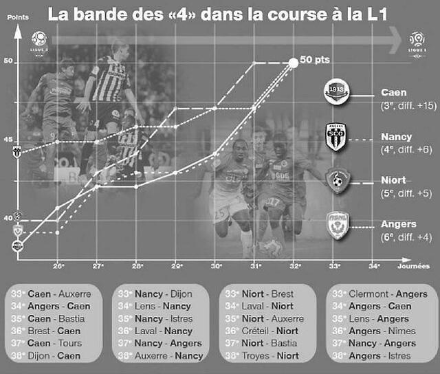 A 6 étapes du terminus, Caen, Nancy, Niort et Angers, 50 points tous les quatre, semblent destinés à lutter pour une seule place sur le podium. Avantage Malherbe, troisième avec un match en moins...