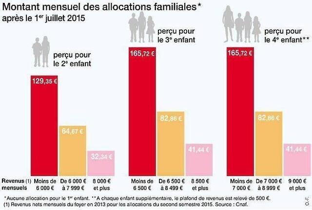 Allocations Familiales En Baisse Pour Un Foyer Sur Dix Paris