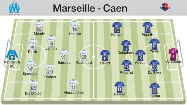 Les onze probables au coup d'envoi de Marseille - Caen.