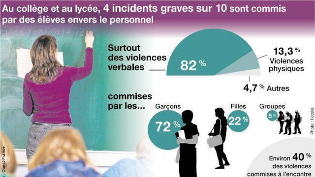 Resultado de imagen de violence à l'école en France