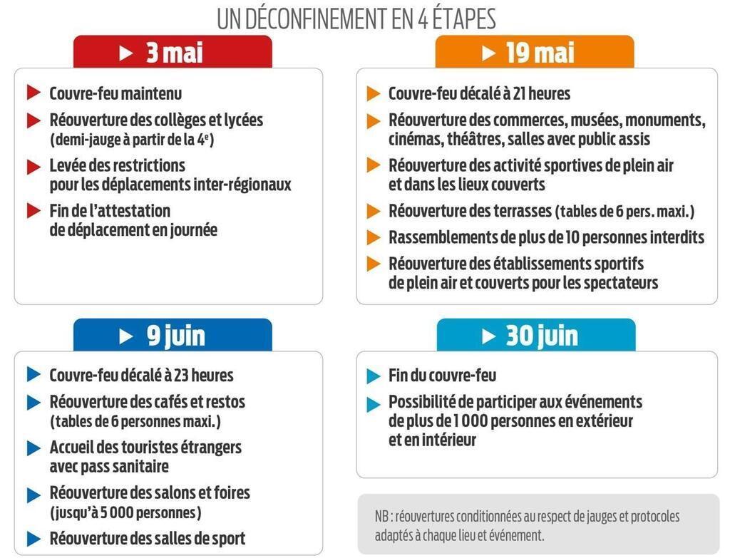 Covid-19. Emmanuel Macron dévoile un déconfinement en quatre étapes : voici  les dates à - Nantes.maville.com